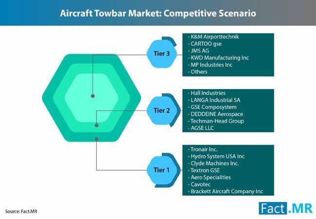 aircraft towbars market 1
