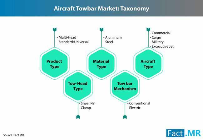 aircraft towbars market 2