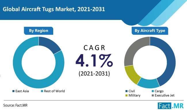 aircraft tugs market 121