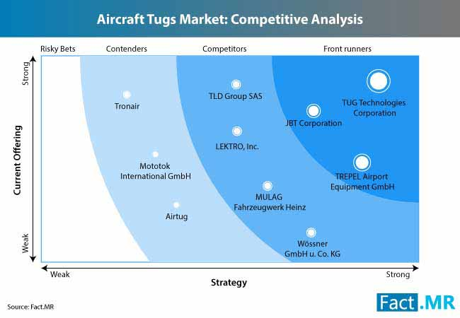 aircraft tugs market 1