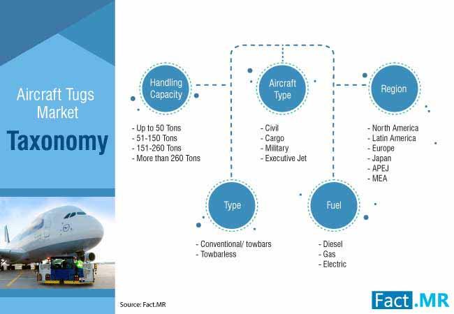 aircraft tugs market 2