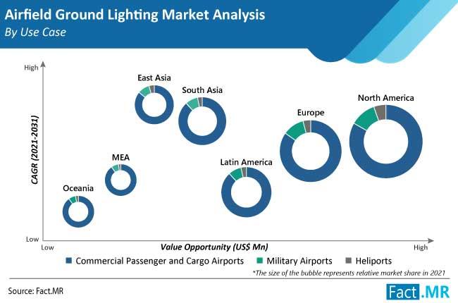 airfield ground lighting market use case