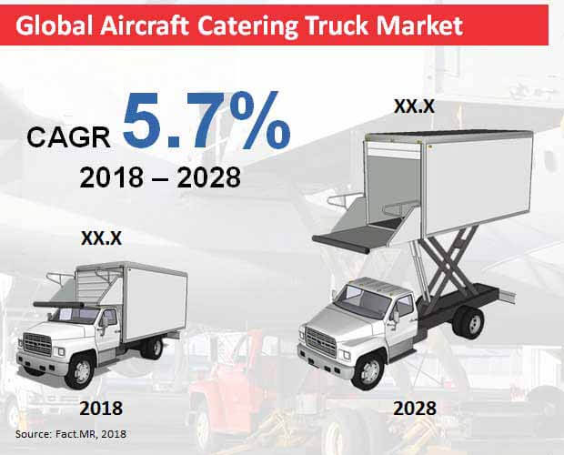 airport catering trucks market