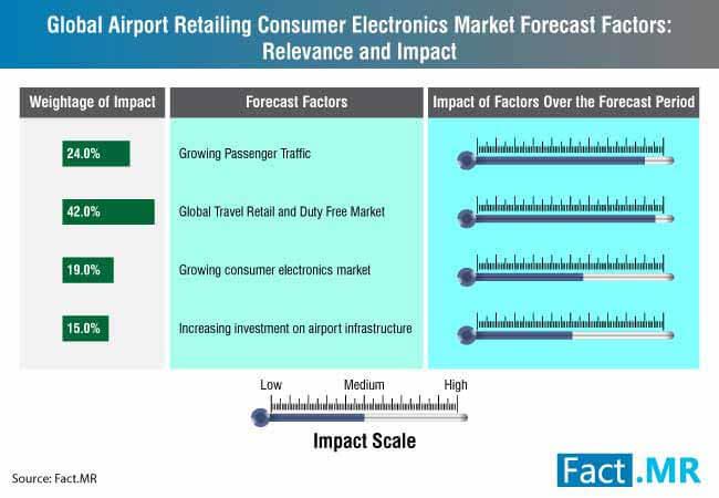 airport retailing consumer electronics market 0
