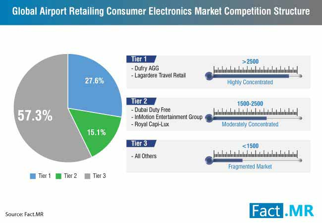 airport retailing consumer electronics market 1