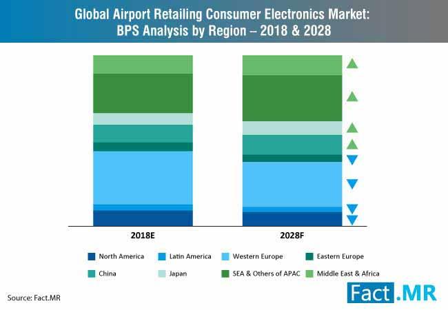 airport retailing consumer electronics market 2
