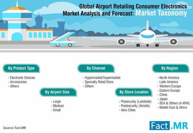 airport retailing consumer electronics market 3