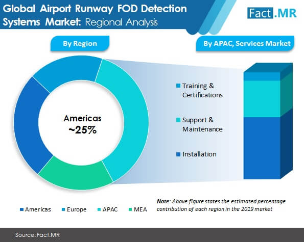 airport runway fod detection systems market image 01