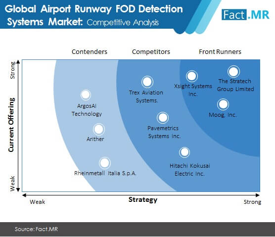 airport runway fod detection systems market image 02