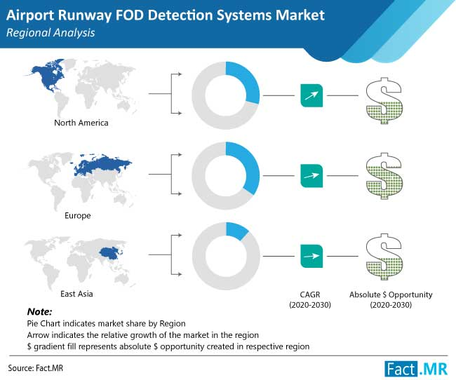 airport runway foreign object debris  fod detection systems market