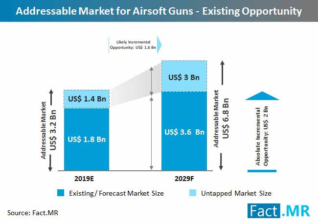 airsoft guns addressable market existing opportunity