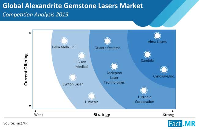 alexandrite gemstone lasers market competition analysis