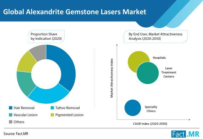 alexandrite gemstone lasers market