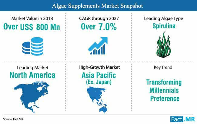 algae supplements market snapshot