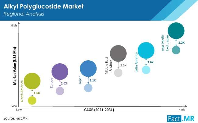 alkyl polyglucoside market region by FactMR