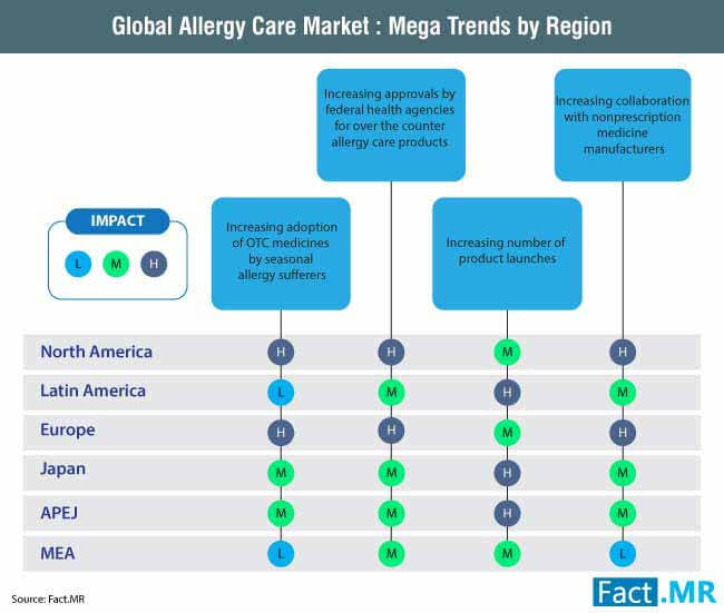 allergy care market 1
