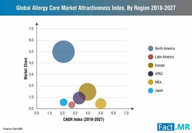 allergy care market 2