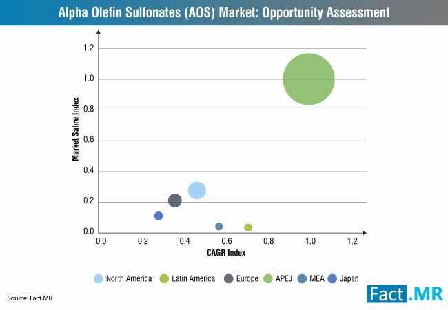 alpha olefin sulfonate market 0