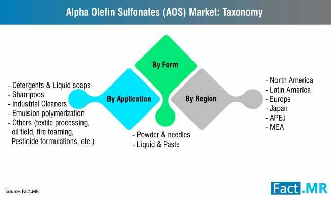 alpha olefin sulfonate market 1