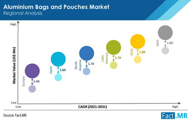 aluminium bags and pouches market