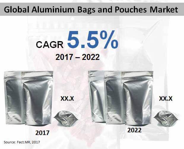 aluminium bags pouches market