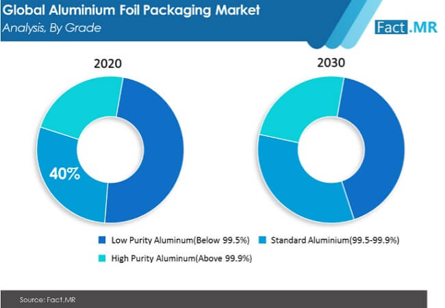aluminium foil packaging market image 01