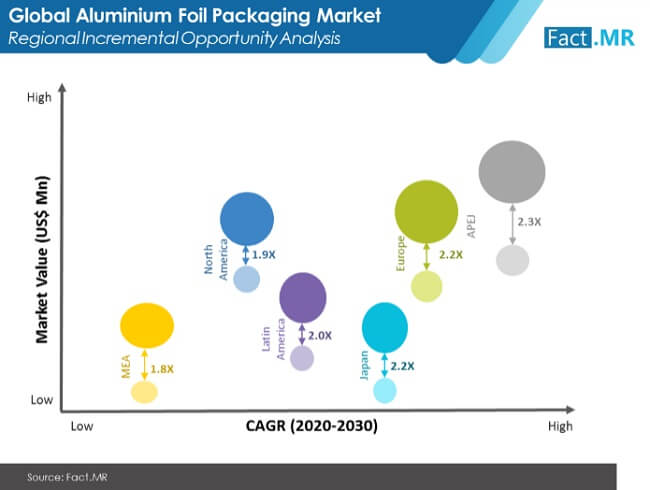 aluminium foil packaging market image 02