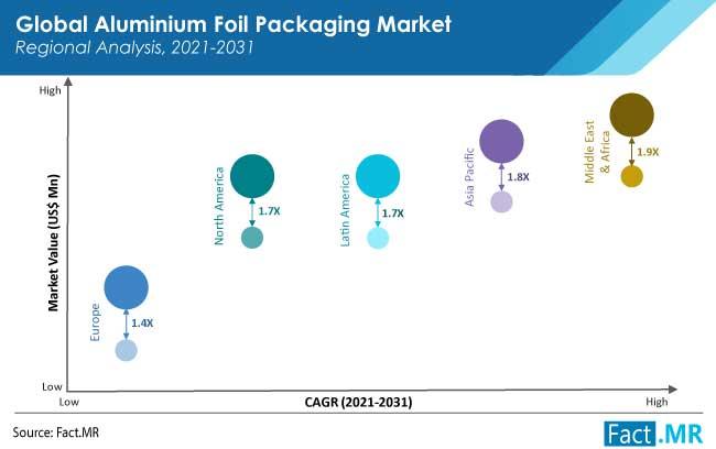 aluminium foil packaging market region