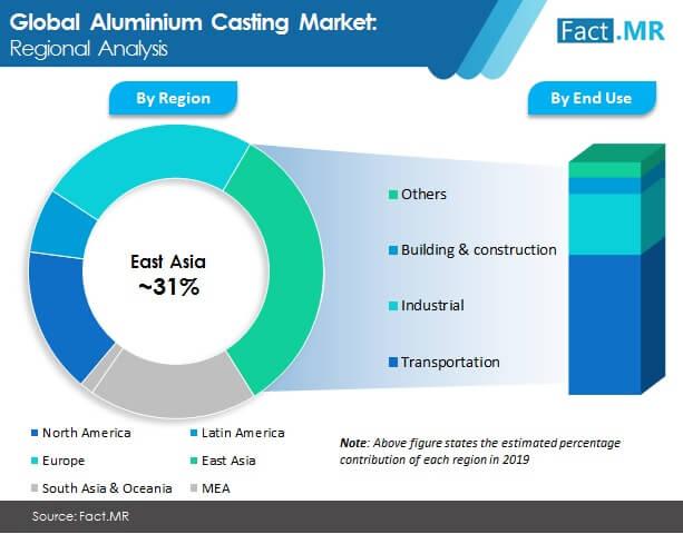 aluminum casting market image 1