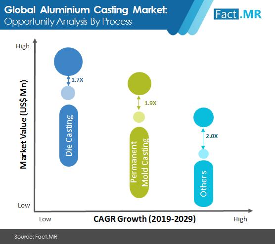 aluminum casting market image 2
