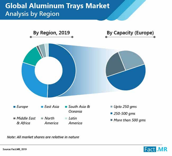 aluminum trays market 01