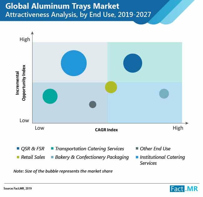 aluminum trays market