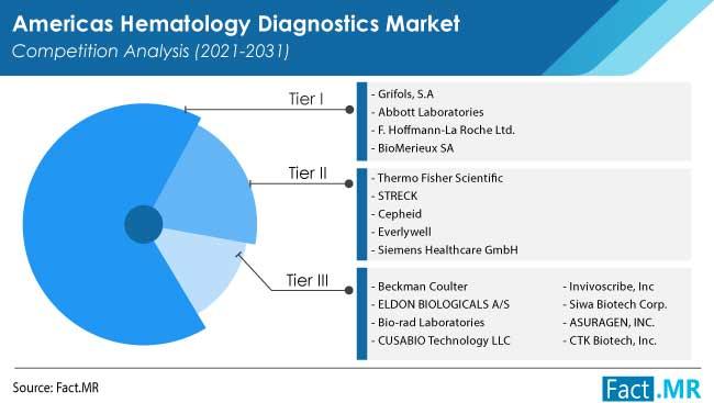 americas hematology diagnostics market competition by FactMR