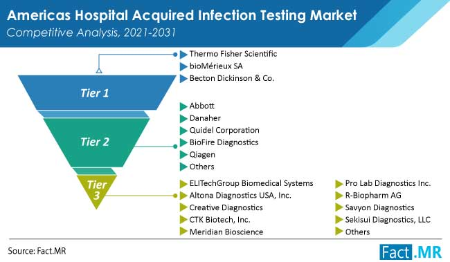 americas hospital acquired infection testing-market competition by FactMR
