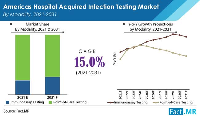 americas hospital acquired infection testing market modality by FactMR