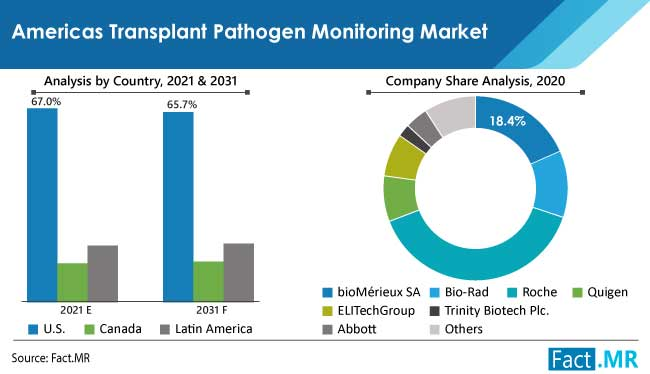 americas transplant pathogen monitoring market country by FactMR