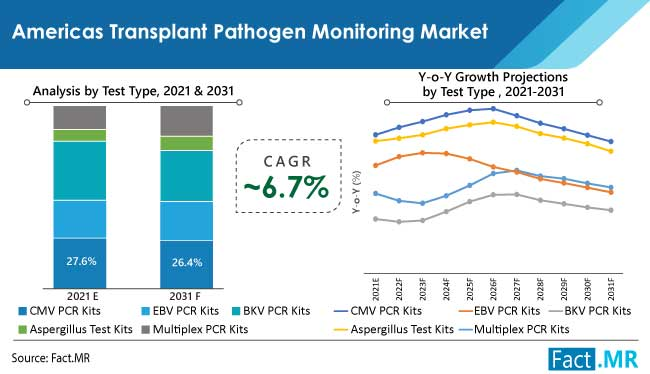 americas transplant pathogen monitoring market test by FactMR
