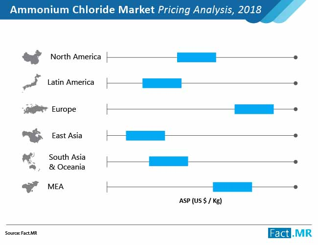 ammonium chloride market pricing analysis