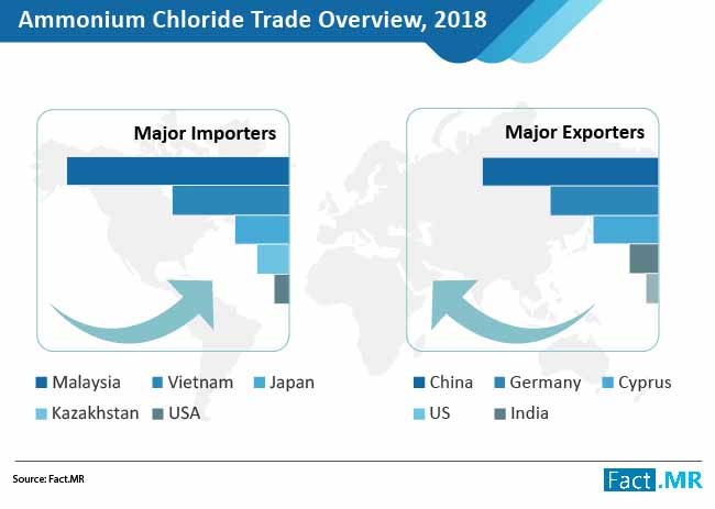 ammonium chloride market trade overview