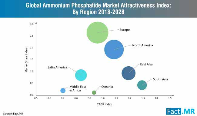 ammonium phosphatide market attractiveness index