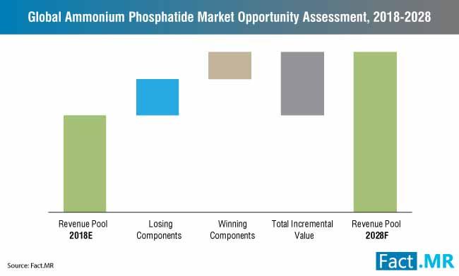 ammonium phosphatide market opportunity assessment