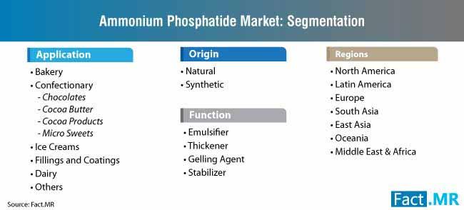 ammonium phosphatide market segmentation