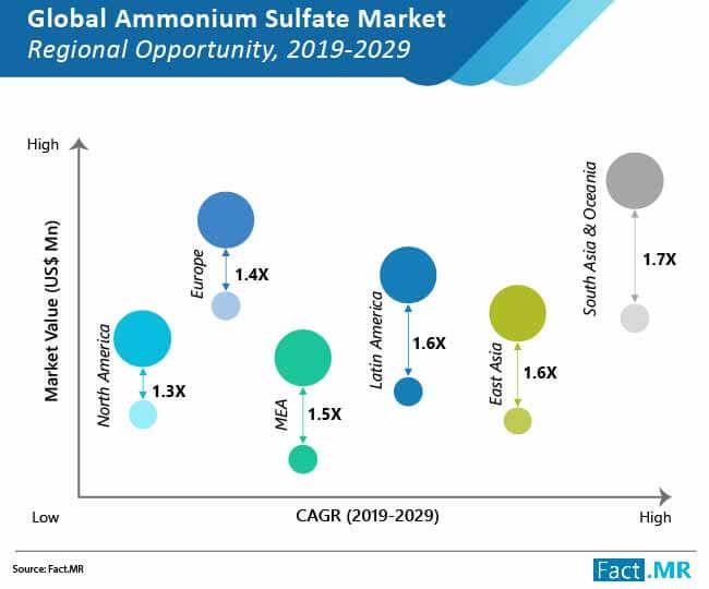 ammonium sulfate market regional opportunity
