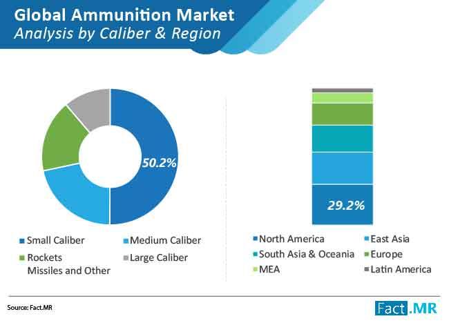 ammunition market 01