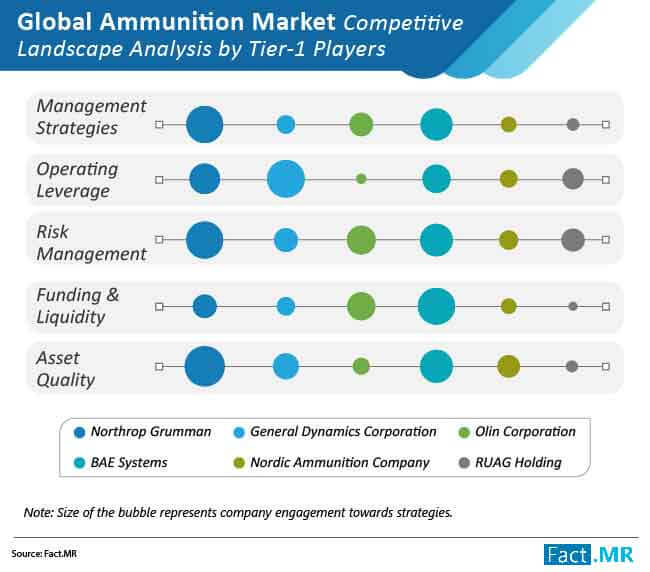 ammunition market 02