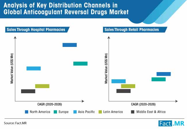 analysis of key distribution channels in global anticoagulant reversal drugs market