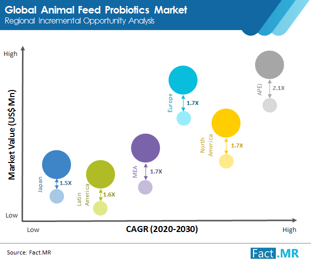 animal feed  probiotics market 02