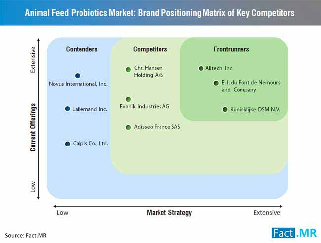 animal feed probiotics market brand positioning matrix of key competitor