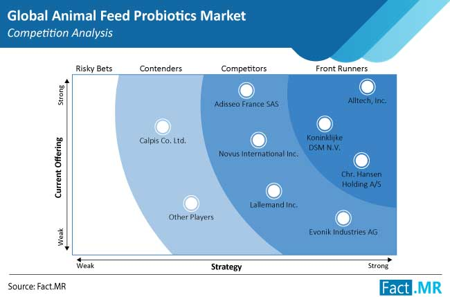 animal feed probiotics market competition