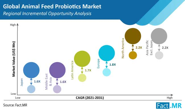 animal feed probiotics market region by FactMR
